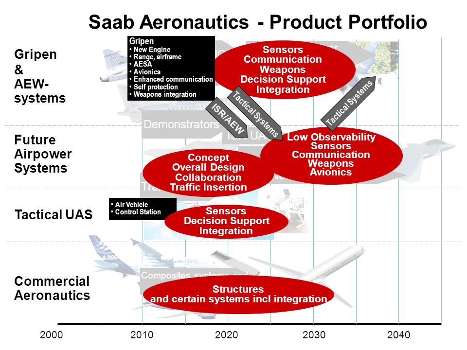 Saab Aeronautics - Product Portfolio Gripen & AEW- systems Future Airpower Systems Tactical UAS Commercial Aeronautics 2000 2010 2020 2030 2040 Demonstrators Establish NG Traffic Insertion ISR UAS UCAS New Manned Fighter Gripen further development Concept Overall Design Collaboration Traffic Insertion Sensors Communication Weapons Decision Support Integration Low Observability Sensors Communication Weapons Avionics Gripen • New Engine • Range, airframe • AESA • Avionics • Enhanced communication • Self protection • Weapons integration • Air Vehicle • Control Station Sensors Decision Support Integration ISR/AEW Tactical Systems Composites, systems and integration Structures and certain systems incl integration