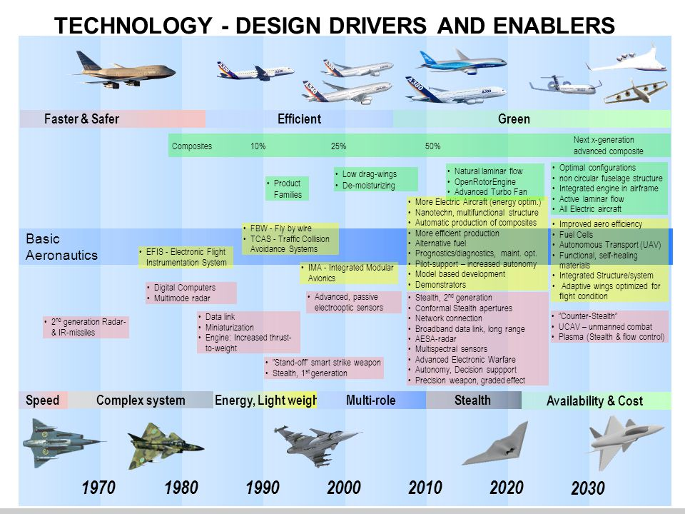 TECHNOLOGY - DESIGN DRIVERS AND ENABLERS 200020201970199020101980 2030 Faster & Safer Green Efficient Speed Availability & Cost Complex system Energy, Light weight Stealth Multi-role Basic Aeronautics •FBW - Fly by wire •TCAS - Traffic Collision Avoidance Systems •Improved aero efficiency •Fuel Cells •Autonomous Transport (UAV) •Functional, self-healing materials •Integrated Structure/system • Adaptive wings optimized for flight condition •More Electric Aircraft (energy optim.) •Nanotechn, multifunctional structure •Automatic production of composites •More efficient production •Alternative fuel •Prognostics/diagnostics, maint.