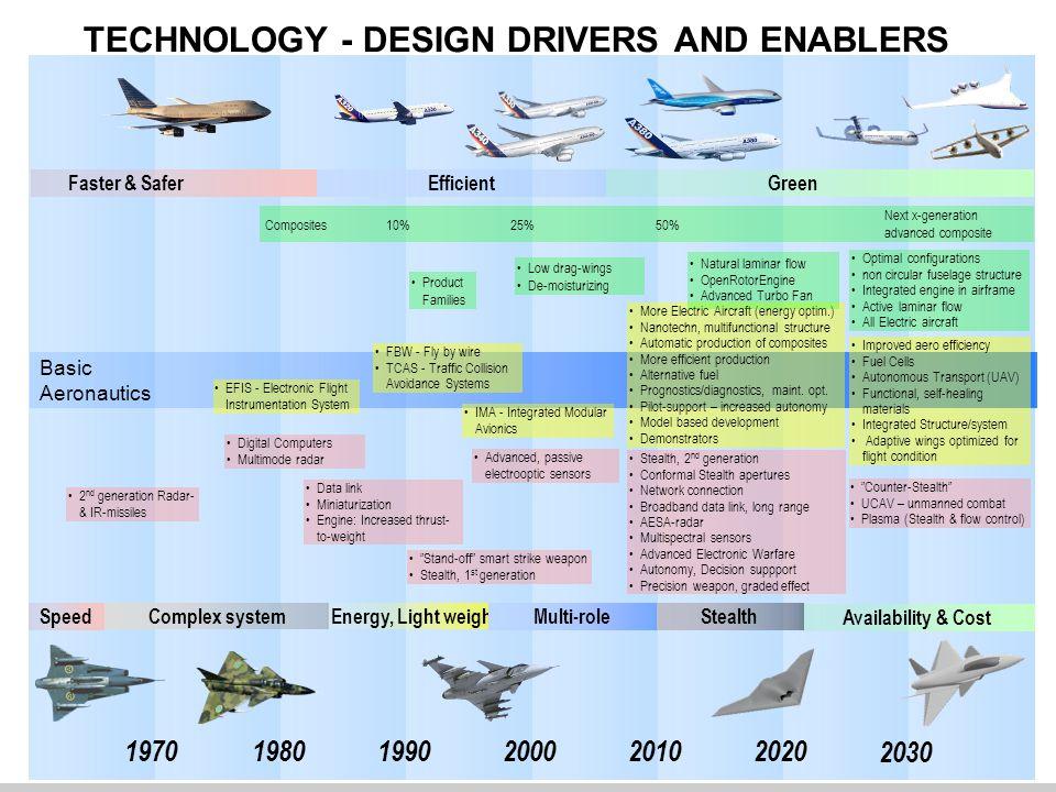 Sammanfattning Teknikutvecklingen inom flyg har avgörande betydelse för flygindustrin Och för det svenska innovationssystemet Vi gör en systematisk värdering av vilka förmågor som behövs i framtiden och hur vi ska ta fram dem, som är fullt spårbar till företagets affärsplan Det är en nödvändig och samlande målbild för företaget, men också en levande process, teknikutvecklingen och omvärlden förändras snabbt