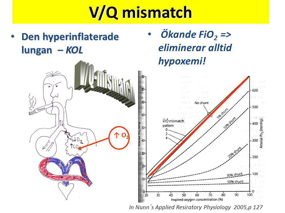 V/Q mismatch • Den hyperinflaterade lungan – KOL • Ökande FiO 2 => eliminerar alltid hypoxemi! In Nunn´s Applied Resiratory Physiology 2005,p 127 ↑ O