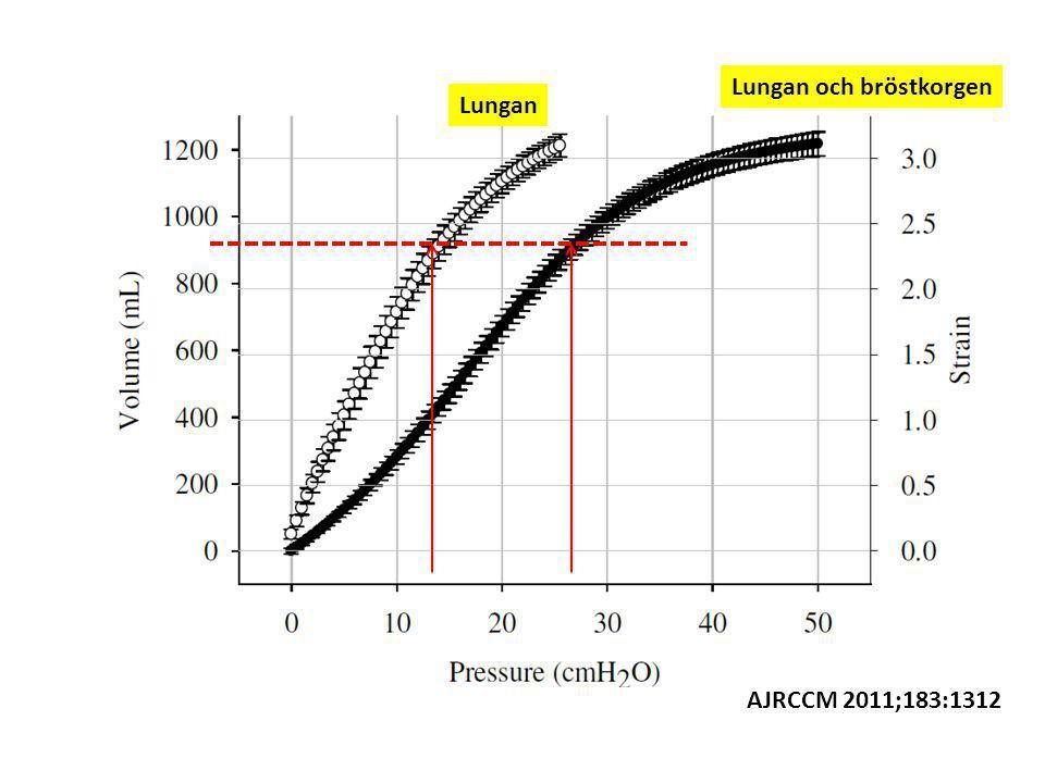 AJRCCM 2011;183:1312 Lungan Lungan och bröstkorgen