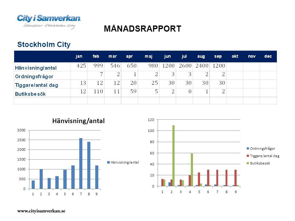 Stockholm City MÅNADSRAPPORT