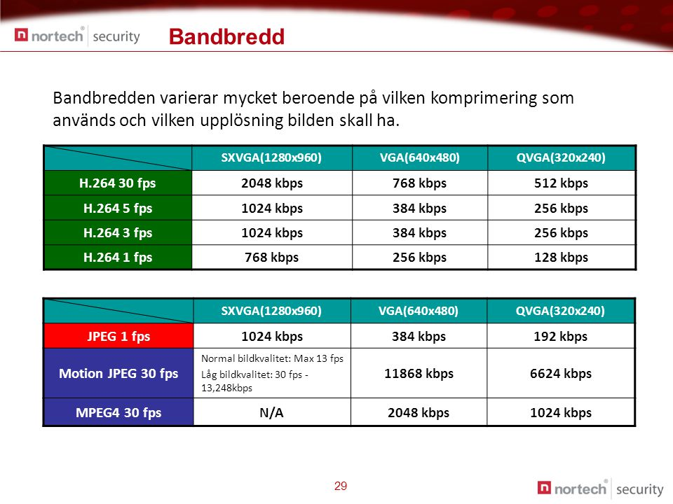 Bandbredd 29 SXVGA(1280x960)VGA(640x480)QVGA(320x240) H.264 30 fps2048 kbps768 kbps512 kbps H.264 5 fps1024 kbps384 kbps256 kbps H.264 3 fps1024 kbps384 kbps256 kbps H.264 1 fps768 kbps256 kbps128 kbps SXVGA(1280x960)VGA(640x480)QVGA(320x240) JPEG 1 fps1024 kbps384 kbps192 kbps Motion JPEG 30 fps Normal bildkvalitet: Max 13 fps Låg bildkvalitet: 30 fps - 13,248kbps 11868 kbps6624 kbps MPEG4 30 fpsN/A2048 kbps1024 kbps Bandbredden varierar mycket beroende på vilken komprimering som används och vilken upplösning bilden skall ha.