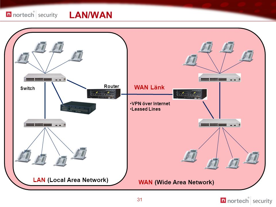 LAN/WAN 31 LAN (Local Area Network) Switch Router WAN (Wide Area Network) WAN Länk •VPN över Internet •Leased Lines