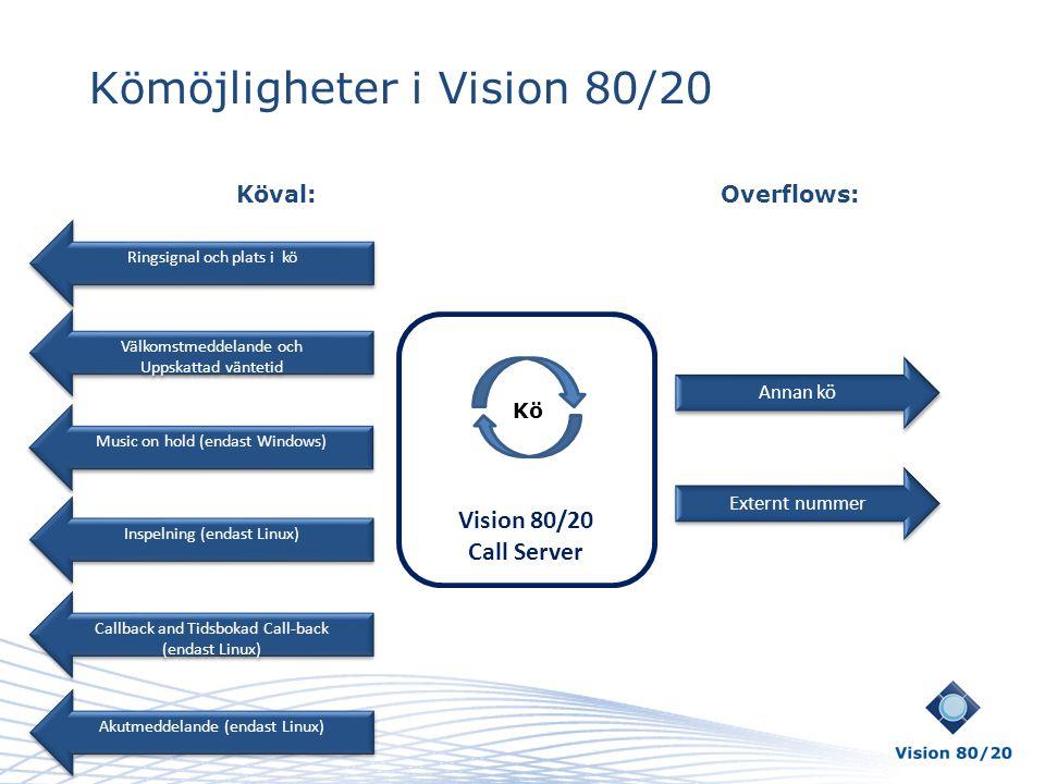 Kömöjligheter i Vision 80/20 Vision 80/20 Call Server Annan kö Externt nummer Välkomstmeddelande och Uppskattad väntetid Välkomstmeddelande och Uppska