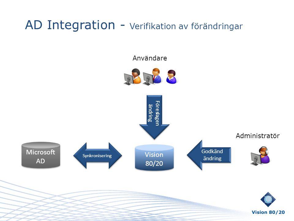 AD Integration - Verifikation av förändringar Vision 80/20 Microsoft AD Synkronisering Föreslagen ändring Godkänd ändring Användare Administratör