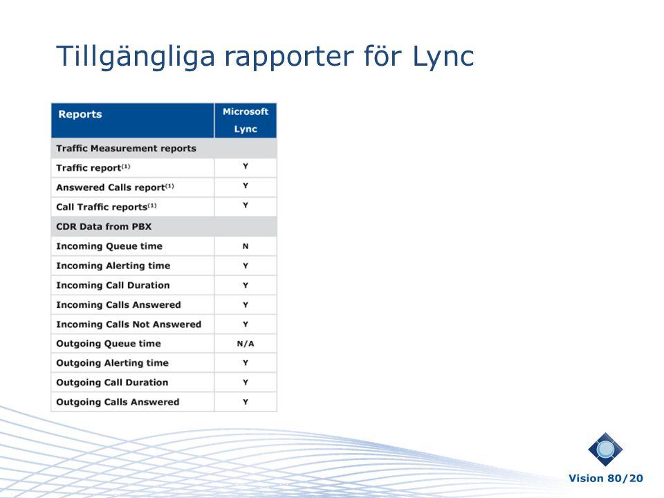 Tillgängliga rapporter för Lync