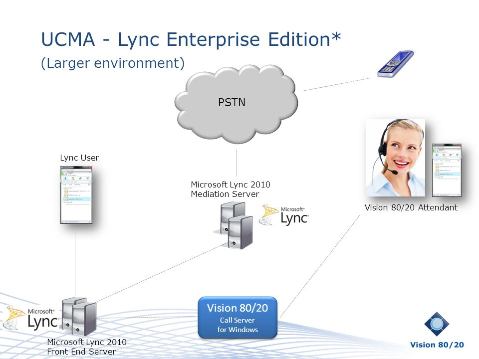 UCMA - Lync Enterprise Edition* (Larger environment) PSTN Vision 80/20 Attendant Lync User Vision 80/20 Call Server for Windows Vision 80/20 Call Serv