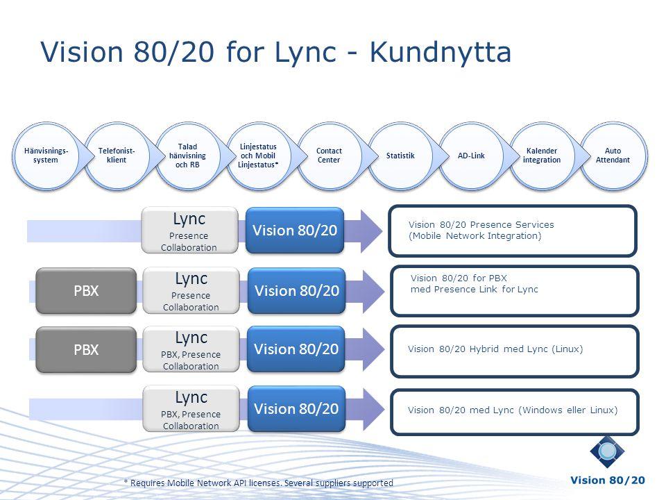 Vision 80/20 for Lync - Kundnytta Vision 80/20 for PBX med Presence Link for Lync Vision 80/20 med Lync (Windows eller Linux) Lync Presence Collaborat