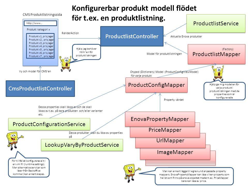 ImageMapper ProductlistController RenderAction Hjälp jag behöver html'en för produktlistningen CmsProductlistController Vy och model för CMS'en ProductlistService Aktuella Enova produkter ProductlistMapper Model för produktlistningen (Factory) ProductConfigMapper Hjälp ge mig modellen för varje produkt i produktlistningen med de properties som är konfigurerade Otypad (Dictionary) Model (ProductConfigViewModel) för varje produkt ProductConfigurationService UrlMapper PriceMapper EnovaPropertyMapper Dessa properties skall läsas av och de skall läsas av t.ex.