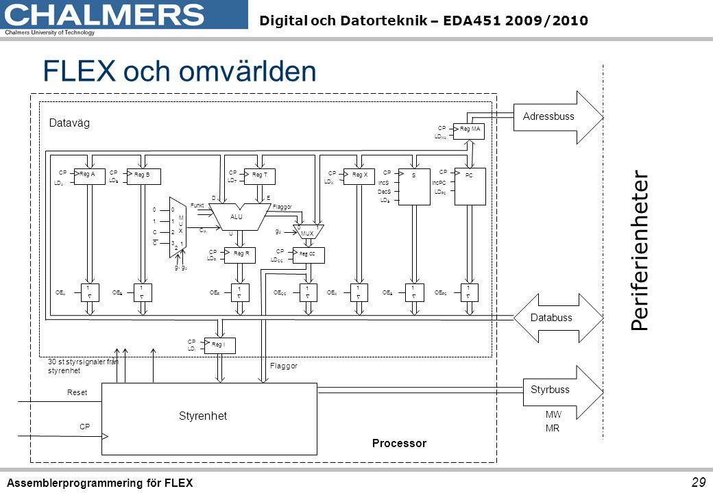 Digital och Datorteknik – EDA451 2009/2010 FLEX och omvärlden 29 Assemblerprogrammering för FLEX MR MW Adressbuss 1 OE X  Reg X LD X CP S 1 LD S OE S