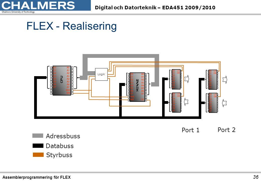 Digital och Datorteknik – EDA451 2009/2010 FLEX - Realisering Assemblerprogrammering för FLEX 36 Adressbuss Databuss Styrbuss Port 1 Port 2 D0 A0 D1 A1 D2 A2 D3 A3 D4 A4 D5 A5 D6 A6 D7 A7 MW MR D0 A0 D1 A1 D2 A2 D3 A3 D4 A4 D5 A5 D6 A6 D7 A7 MW MR CE D0 LD D1 OE D2 D3 D4 D5 D6 D7 Logik CPU MINNE D0 LD D1 OE D2 D3 D4 D5 D6 D7 D0 LD D1 OE D2 D3 D4 D5 D6 D7 D0 LD D1 OE D2 D3 D4 D5 D6 D7