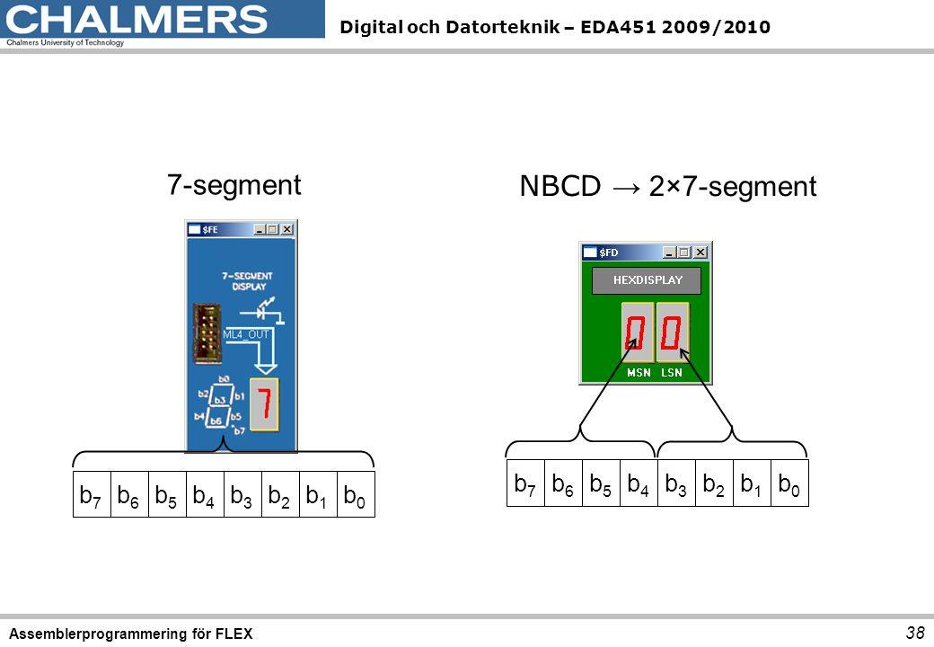 Digital och Datorteknik – EDA451 2009/2010 Assemblerprogrammering för FLEX 38 NBCD → 2×7-segment b7b7 b6b6 b5b5 b4b4 b3b3 b2b2 b1b1 b0b0 7-segment b7b7 b6b6 b5b5 b4b4 b3b3 b2b2 b1b1 b0b0