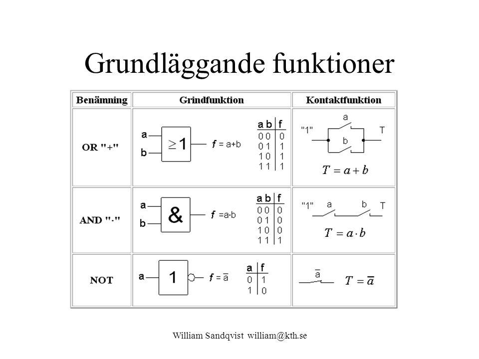 William Sandqvist william@kth.se Komplett logik NAND-NAND OR AND och NOT går att framställa med NAND-grindar.