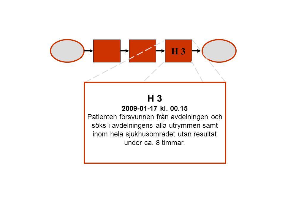H 3 2009-01-17 kl.00.15 Patienten försvunnen från avdelningen och söks i avdelningens alla utrymmen samt inom hela sjukhusområdet utan resultat under ca.