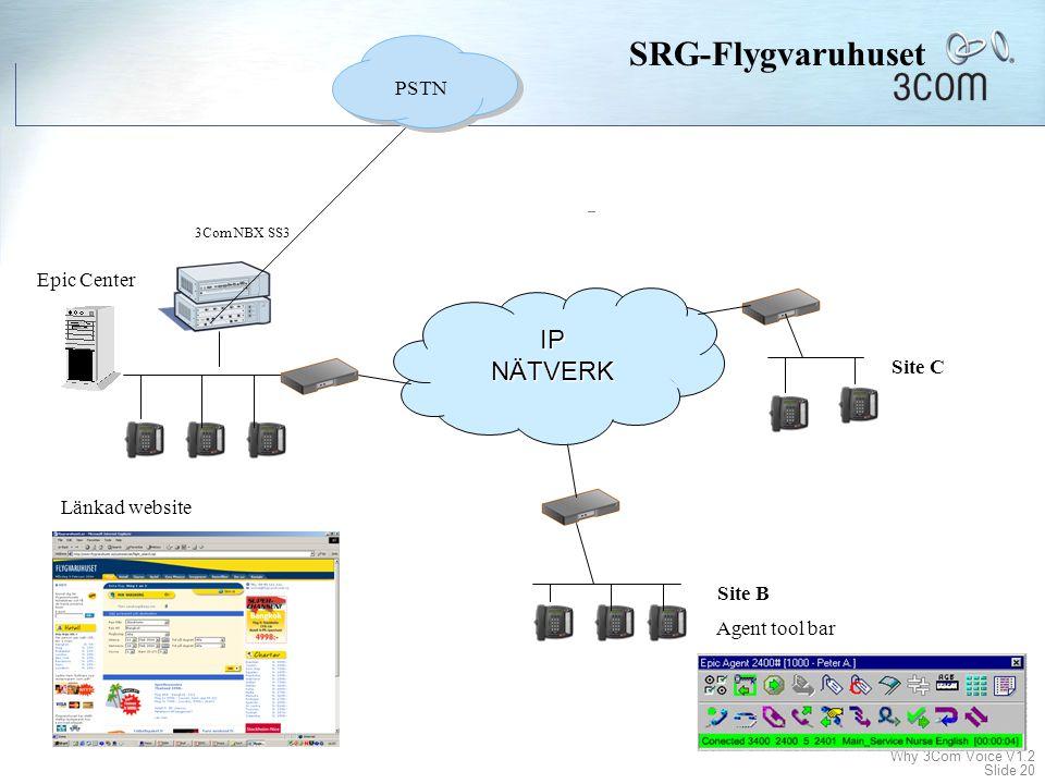 Why 3Com Voice V1.2 Slide 19 Företagsnamn Branch Anställda / Siter Fördelarna med 3Com's lösning Upplevt problem Call Center lösningar SRG-Flygvaruhus