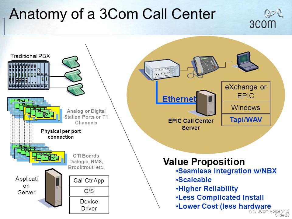 Why 3Com Voice V1.2 Slide 22 IPNETWORK 3Com NBX SS3 PSTN Agent tool bar Epic Center Birka Cruises HQ