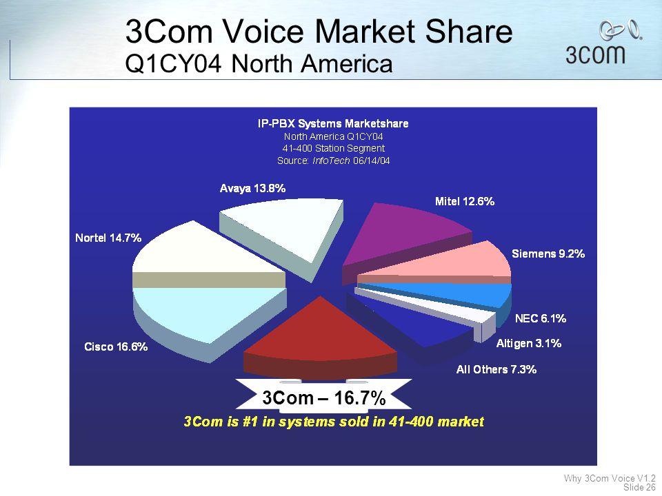 Why 3Com Voice V1.2 Slide 25  Komplext —Enkelt att administrera och att använda  Dyrt —Pengar att spara, framförallt i utspridda organisationer och