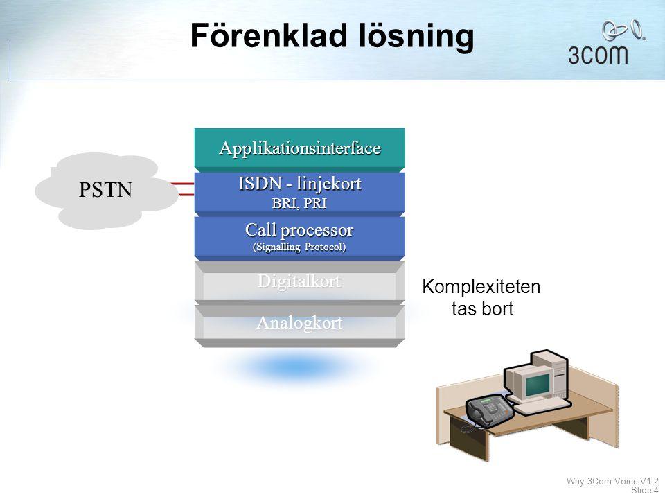 Why 3Com Voice V1.2 Slide 4 Förenklad lösning Applikationsinterface ISDN - linjekort BRI, PRI Call processor (Signalling Protocol) Digitalkort Analogkort PSTN Komplexiteten tas bort