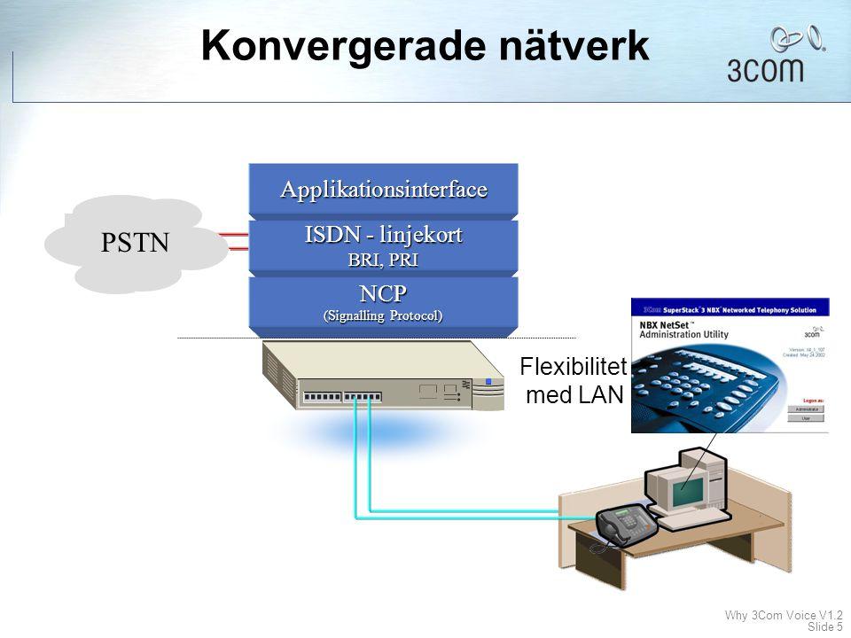 Why 3Com Voice V1.2 Slide 4 Förenklad lösning Applikationsinterface ISDN - linjekort BRI, PRI Call processor (Signalling Protocol) Digitalkort Analogk