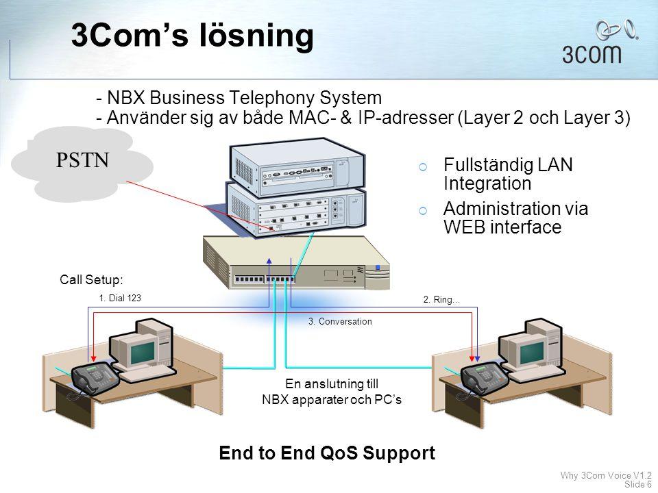 Why 3Com Voice V1.2 Slide 6 3Com's lösning - NBX Business Telephony System - Använder sig av både MAC- & IP-adresser (Layer 2 och Layer 3) PSTN En anslutning till NBX apparater och PC's 1.