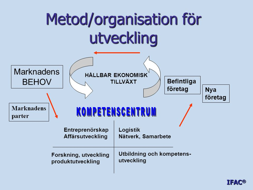 Metod/organisation för utveckling Marknadens BEHOV Befintliga företag Nya företag HÅLLBAR EKONOMISK TILLVÄXT Entreprenörskap Affärsutveckling Logistik