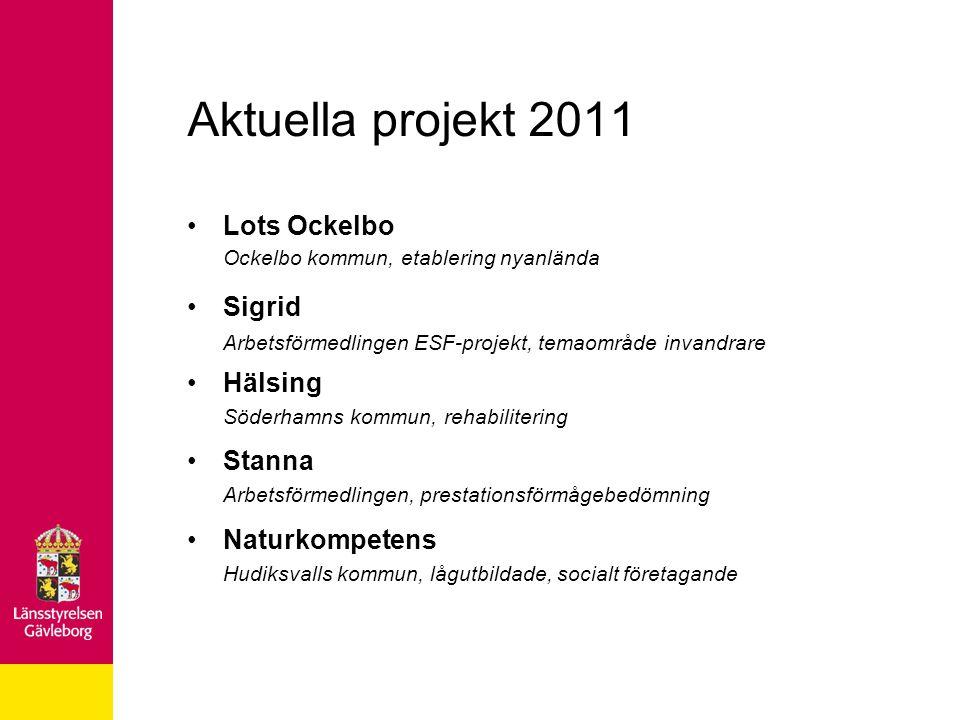 Aktuella projekt 2011 •Lots Ockelbo Ockelbo kommun, etablering nyanlända •Sigrid Arbetsförmedlingen ESF-projekt, temaområde invandrare •Hälsing Söderhamns kommun, rehabilitering •Stanna Arbetsförmedlingen, prestationsförmågebedömning •Naturkompetens Hudiksvalls kommun, lågutbildade, socialt företagande