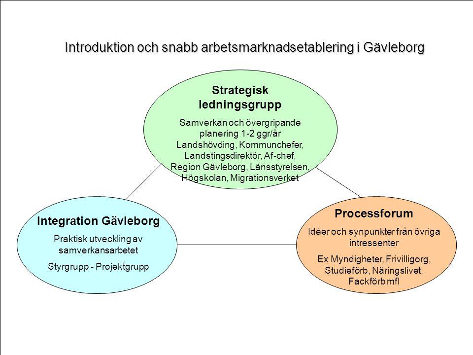 Processforum IDÉER BEHOV Strategisk ledningsgrupp VISION STRATEGIER Integration Gävleborg HANDLINGSPLANER VERKSTAD Introduktion och snabb arbetsmarknadsetablering i Gävleborg