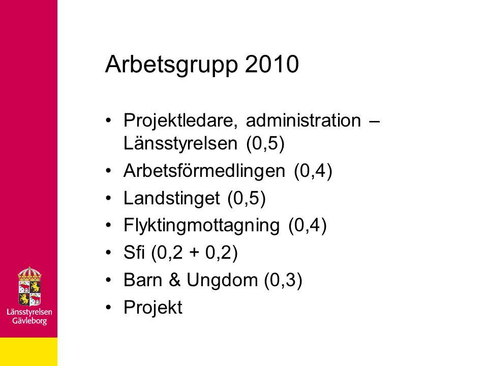 Arbetsgrupp 2010 •Projektledare, administration – Länsstyrelsen (0,5) •Arbetsförmedlingen (0,4) •Landstinget (0,5) •Flyktingmottagning (0,4) •Sfi (0,2 + 0,2) •Barn & Ungdom (0,3) •Projekt