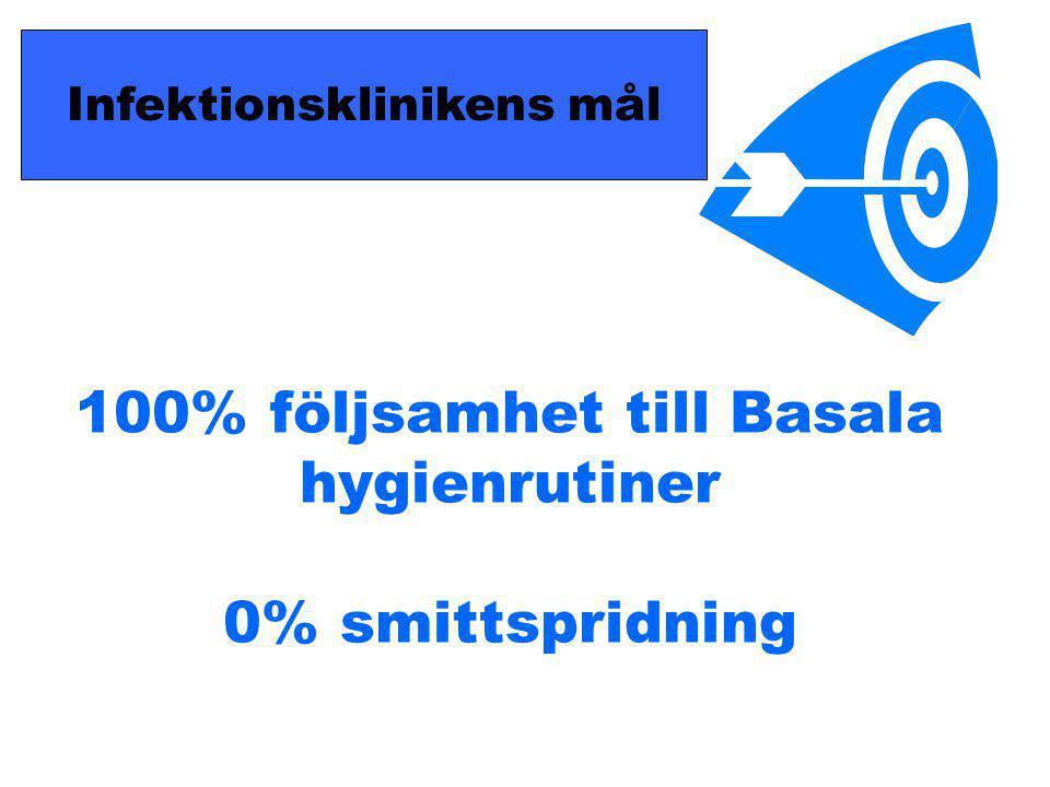 100% följsamhet till Basala hygienrutiner 0% smittspridning Infektionsklinikens mål