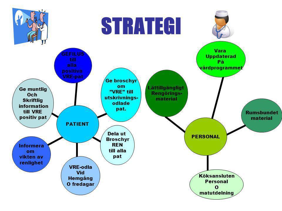 Patient strategi •Ge broschyren REN.