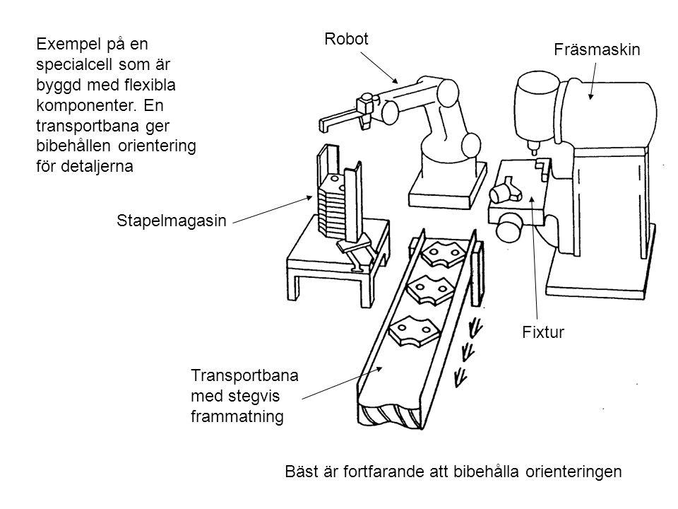 Exempel på en specialcell som är byggd med flexibla komponenter. En transportbana ger bibehållen orientering för detaljerna Stapelmagasin Robot Fräsma