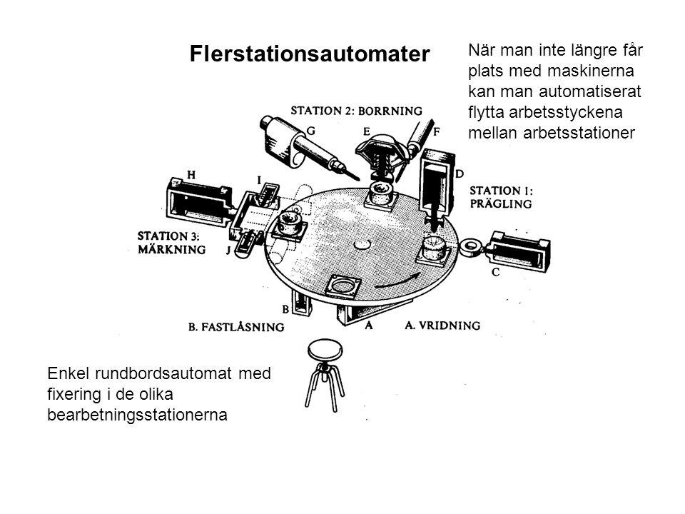 Flerstationsautomater Enkel rundbordsautomat med fixering i de olika bearbetningsstationerna När man inte längre får plats med maskinerna kan man auto
