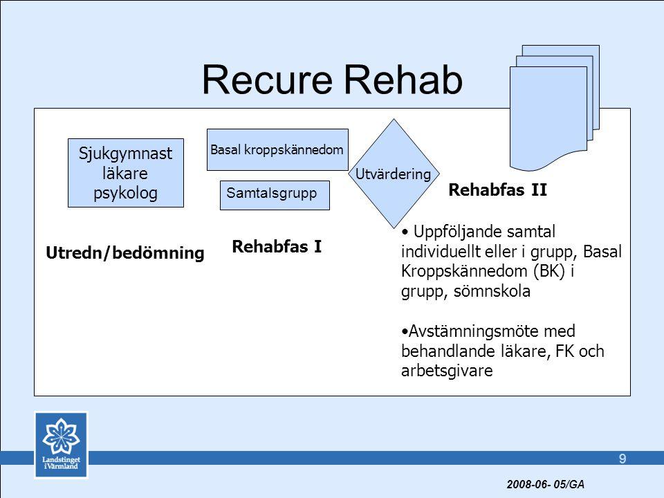 9 Recure Rehab Sjukgymnast läkare psykolog Basal kroppskännedom Samtalsgrupp Utvärdering Rehabfas I Rehabfas II • Uppföljande samtal individuellt eller i grupp, Basal Kroppskännedom (BK) i grupp, sömnskola •Avstämningsmöte med behandlande läkare, FK och arbetsgivare Utredn/bedömning 2008-06- 05/GA