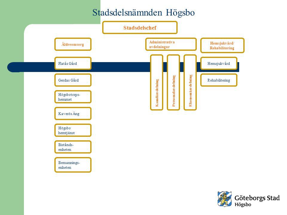 Äldreomsorg Hemsjukvård/ Rehabilitering Flatås Gård Gerdas Gård Högsbotorps- hemmet Kaverös Äng Högsbo hemtjänst Bistånds- enheten Hemsjukvård Rehabil