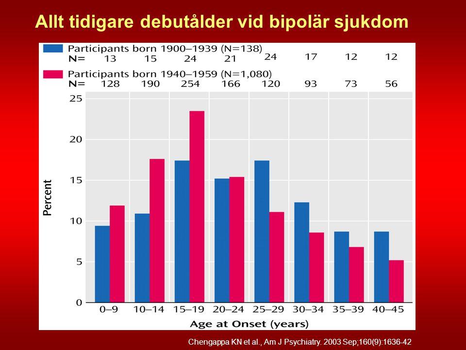 Allt tidigare debutålder vid bipolär sjukdom Chengappa KN et al., Am J Psychiatry. 2003 Sep;160(9):1636-42