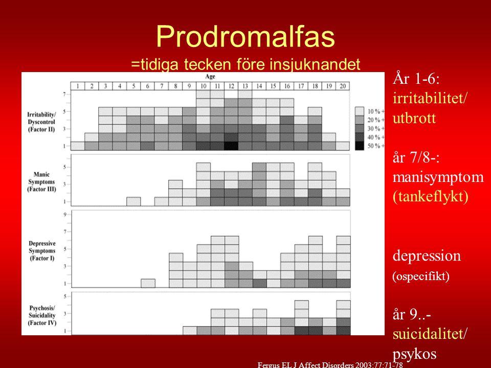 Prodromalfas =tidiga tecken före insjuknandet Fergus EL J Affect Disorders 2003;77:71-78 År 1-6: irritabilitet/ utbrott år 7/8-: manisymptom (tankefly