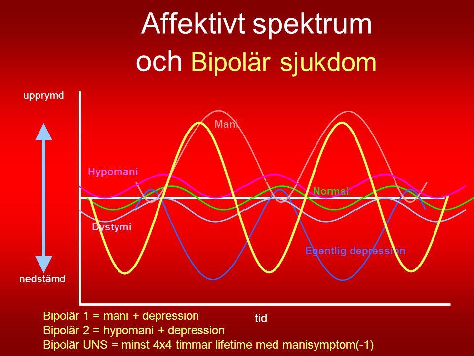 Affektivt spektrum och Bipolär sjukdom tid nedstämd upprymd Normal Egentlig depression Mani Hypomani Dystymi Bipolär 1 = mani + depression Bipolär 2 =
