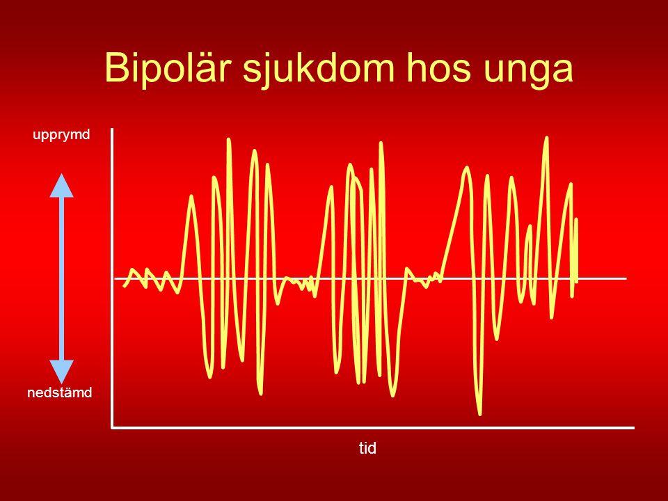 Bipolaritet börjar oftast med depression Perlis RH et al., Biol Psychiatry 2005;58:549-553 Medianålder 15,2 år Medianålder 18,7 år Medianålder 20,1 år