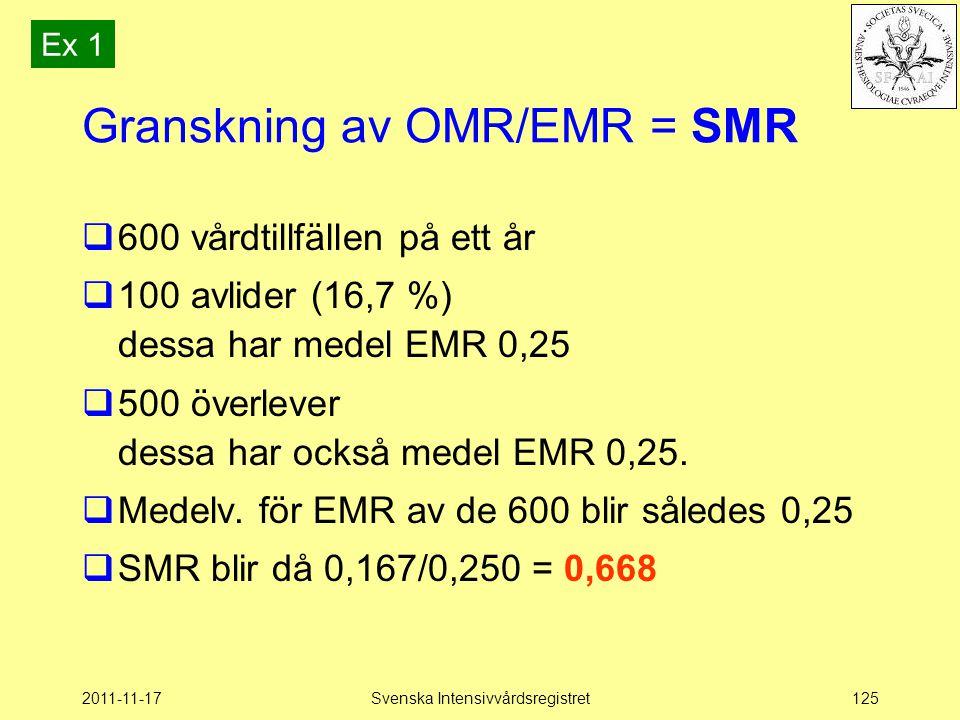 2011-11-17Svenska Intensivvårdsregistret125 Granskning av OMR/EMR = SMR  600 vårdtillfällen på ett år  100 avlider (16,7 %) dessa har medel EMR 0,25