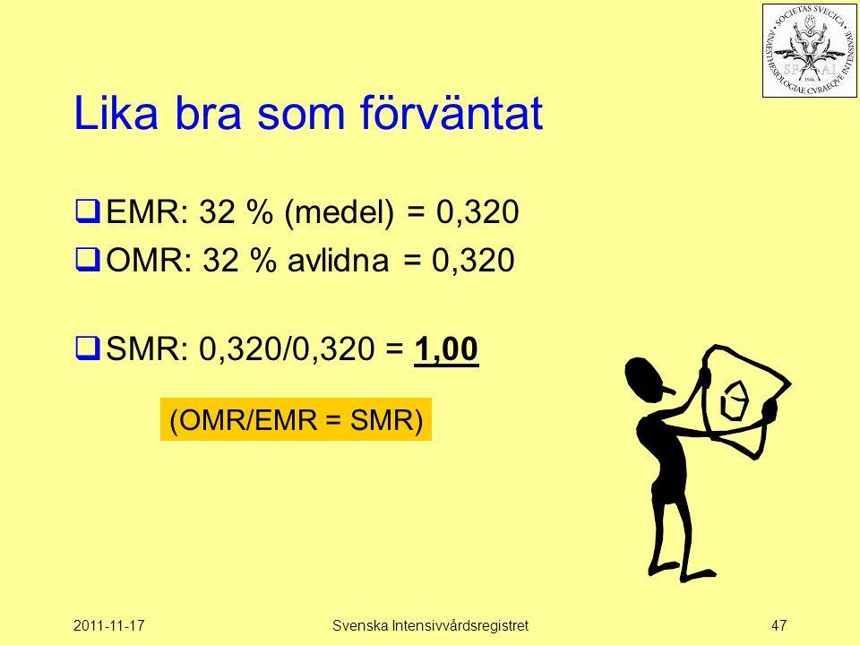 2011-11-17Svenska Intensivvårdsregistret47 Lika bra som förväntat  EMR: 32 % (medel) = 0,320  OMR: 32 % avlidna = 0,320  SMR: 0,320/0,320 = 1,00 (O