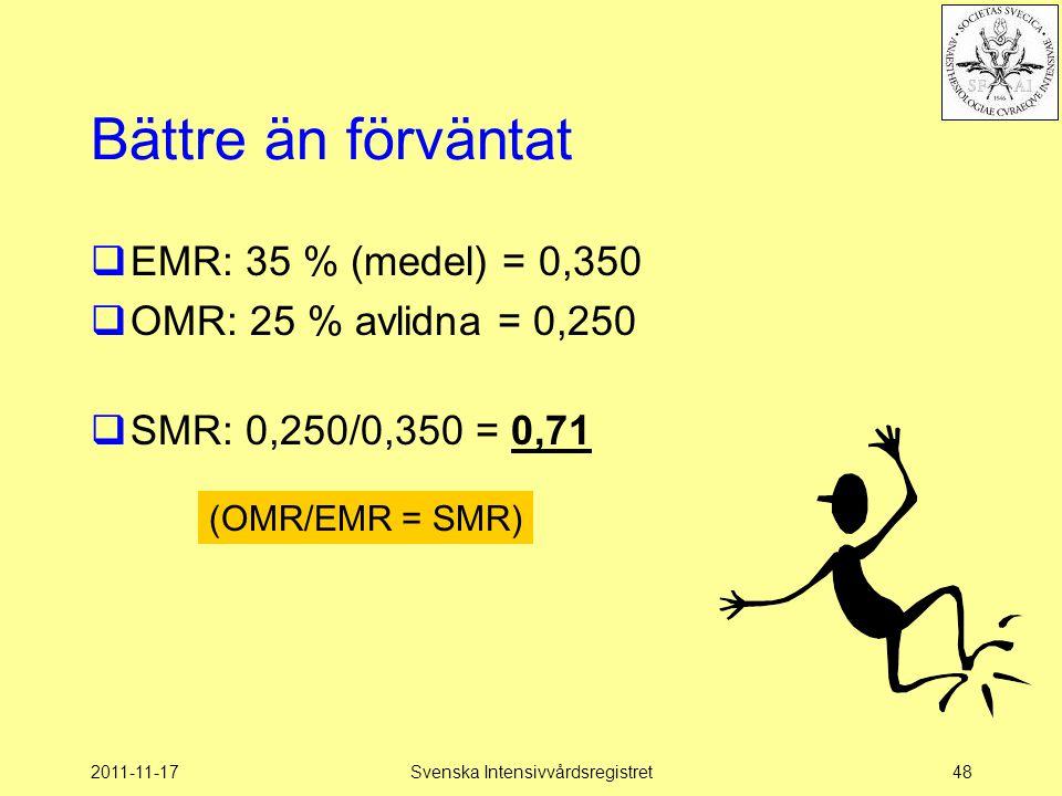 2011-11-17Svenska Intensivvårdsregistret48 Bättre än förväntat  EMR: 35 % (medel) = 0,350  OMR: 25 % avlidna = 0,250  SMR: 0,250/0,350 = 0,71 (OMR/