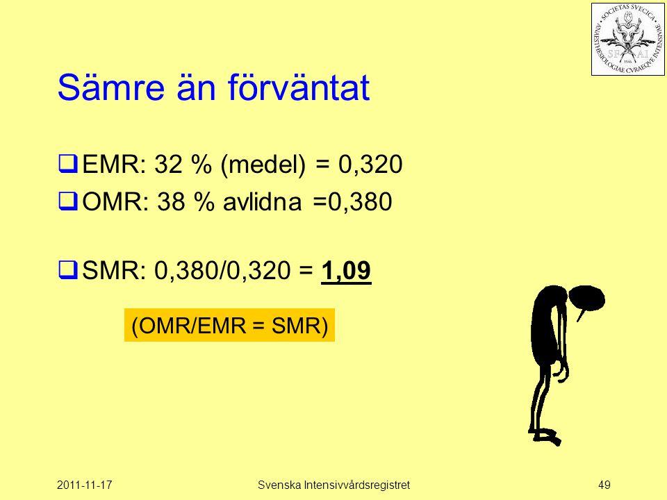 2011-11-17Svenska Intensivvårdsregistret49 Sämre än förväntat  EMR: 32 % (medel) = 0,320  OMR: 38 % avlidna =0,380  SMR: 0,380/0,320 = 1,09 (OMR/EM