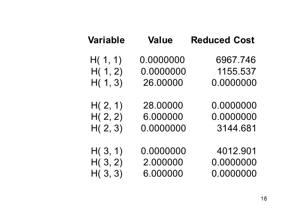 16 Variable Value Reduced Cost H( 1, 1) 0.0000000 6967.746 H( 1, 2) 0.0000000 1155.537 H( 1, 3) 26.00000 0.0000000 H( 2, 1) 28.00000 0.0000000 H( 2, 2) 6.000000 0.0000000 H( 2, 3) 0.0000000 3144.681 H( 3, 1) 0.0000000 4012.901 H( 3, 2) 2.000000 0.0000000 H( 3, 3) 6.000000 0.0000000