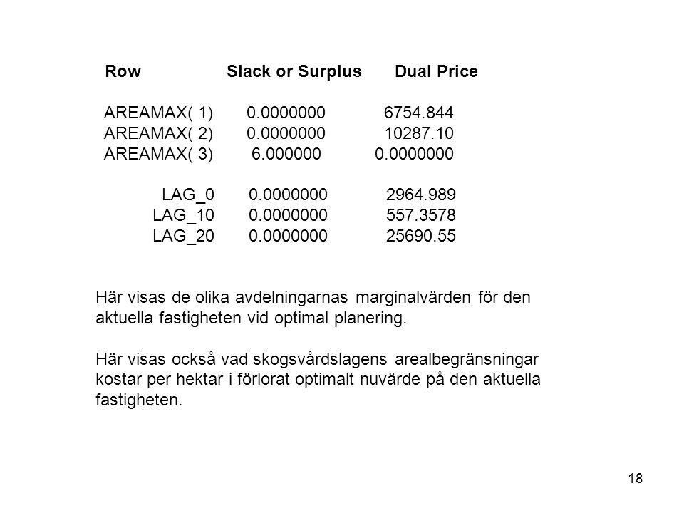 18 Row Slack or Surplus Dual Price AREAMAX( 1) 0.0000000 6754.844 AREAMAX( 2) 0.0000000 10287.10 AREAMAX( 3) 6.000000 0.0000000 LAG_0 0.0000000 2964.989 LAG_10 0.0000000 557.3578 LAG_20 0.0000000 25690.55 Här visas de olika avdelningarnas marginalvärden för den aktuella fastigheten vid optimal planering.