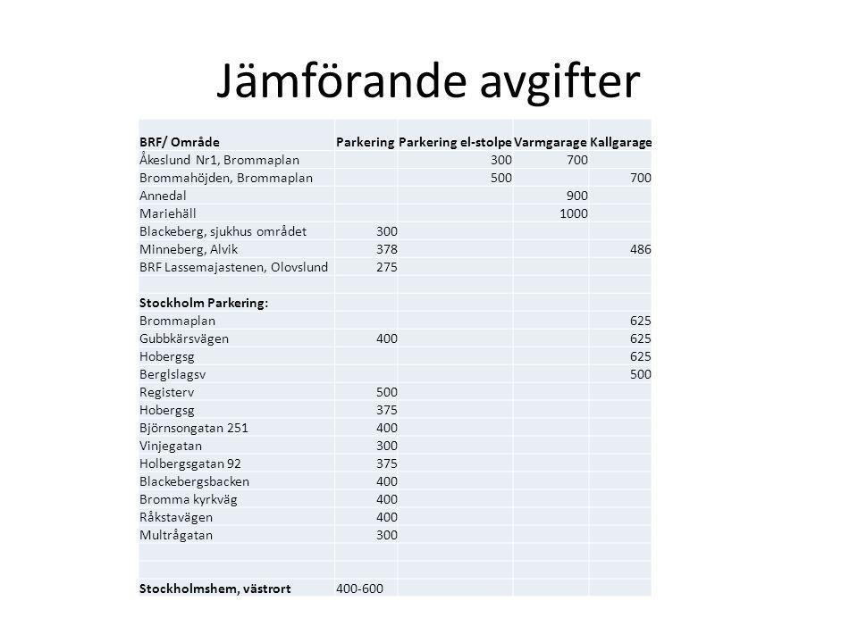 Jämförande avgifter BRF/ OmrådeParkeringParkering el-stolpeVarmgarageKallgarage Åkeslund Nr1, Brommaplan300700 Brommahöjden, Brommaplan500700 Annedal9