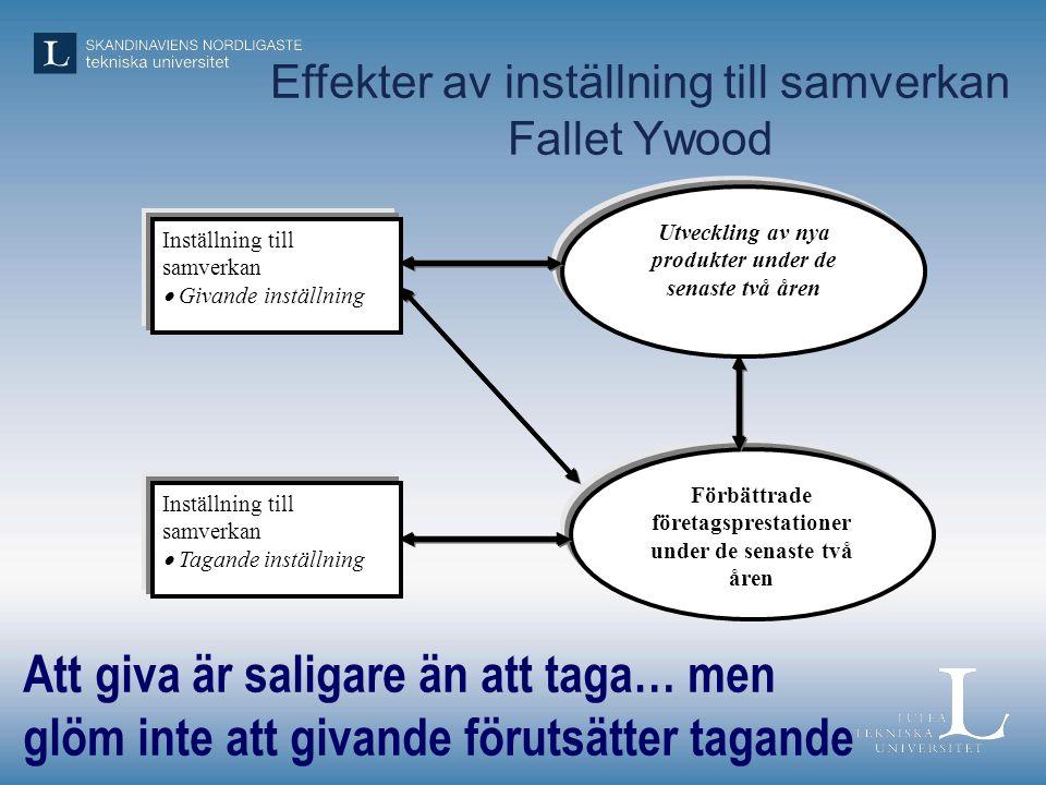 Effekter av inställning till samverkan Fallet Ywood Inställning till samverkan  Givande inställning Inställning till samverkan  Tagande inställning