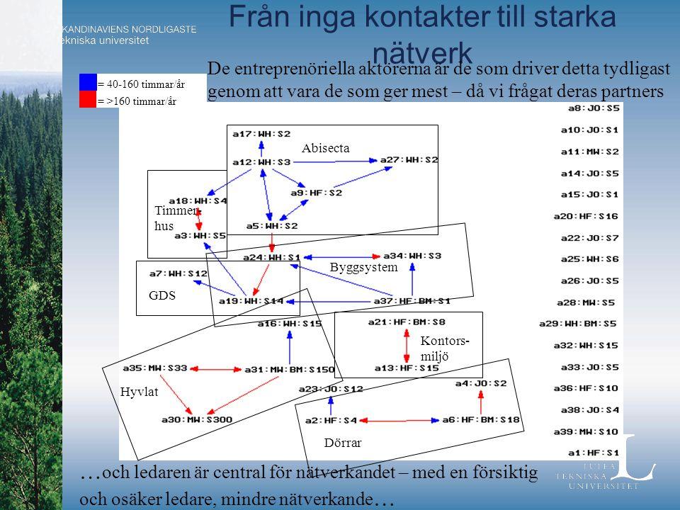 Abisecta Hyvlat Dörrar Kontors- miljö GDS Byggsystem Timmer- hus = 40-160 timmar/år = >160 timmar/år Från inga kontakter till starka nätverk De entrep