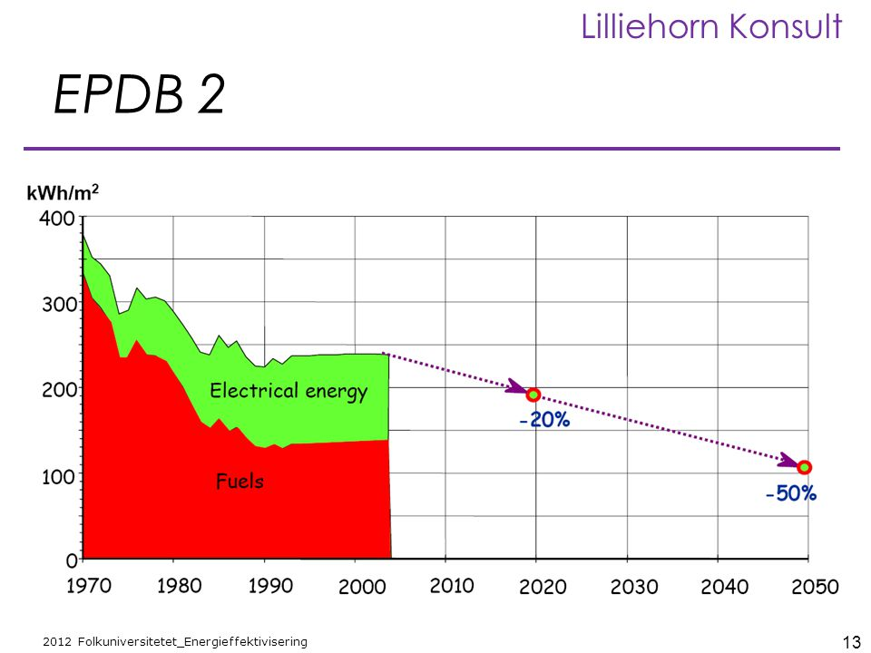 13 2012 Folkuniversitetet_Energieffektivisering Lilliehorn Konsult EPDB 2