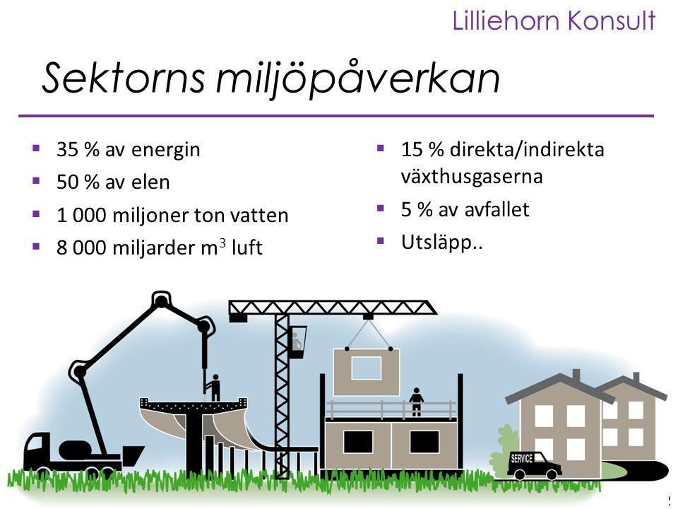 2 2012 Folkuniversitetet_Energieffektivisering Lilliehorn Konsult 2  35 % av energin  50 % av elen  1 000 miljoner ton vatten  8 000 miljarder m 3